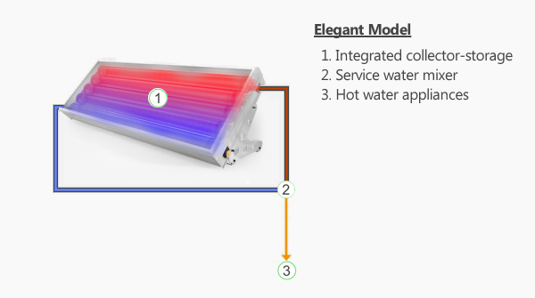 Solar Water Heater: Elegant Model
