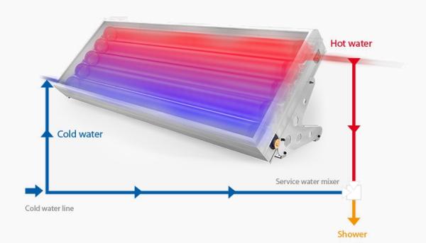 Calentador de agua solar: Modelo elegante