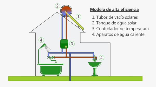 Calentador de agua solar: Modelo alta eficiencia