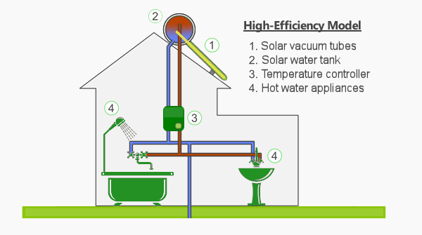 Solar Water Heater: High-Efficiency Model