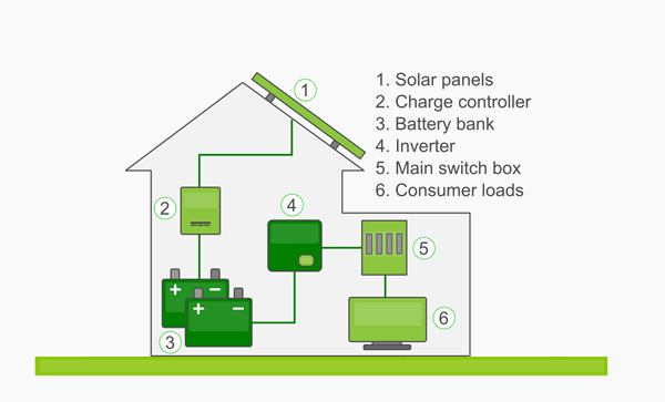 Off-Grid Solar Panels: System Set-up