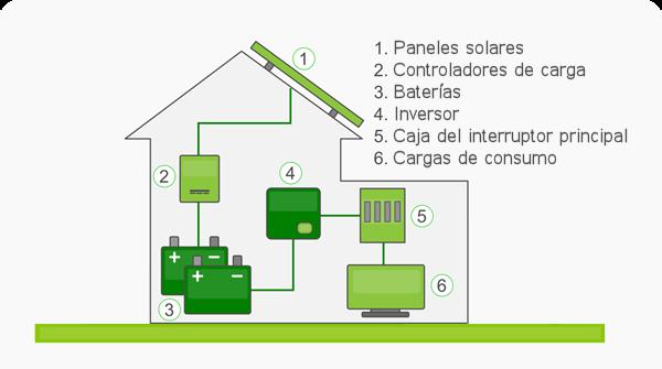 Paneles Solares fuera de la red: Sistema