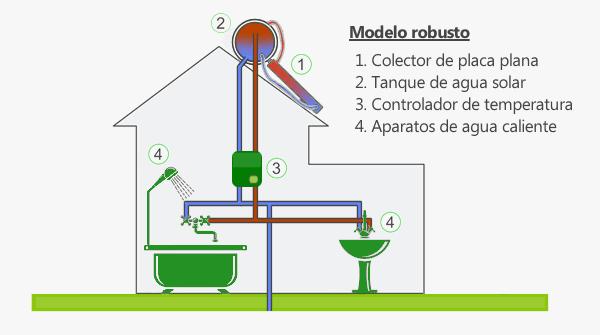 Calentador de agua solar: Modelo robusto