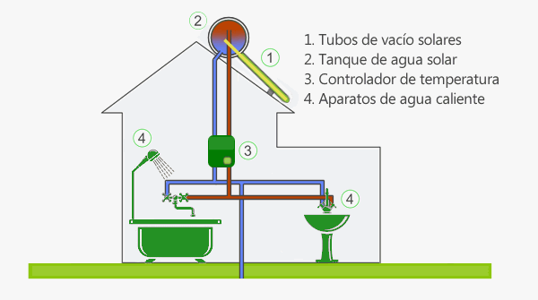 Calentador de agua solar: Modelo de alta eficiencia
