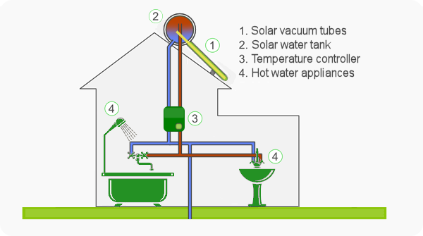 Solar Water Heater: High-Efficiency System
